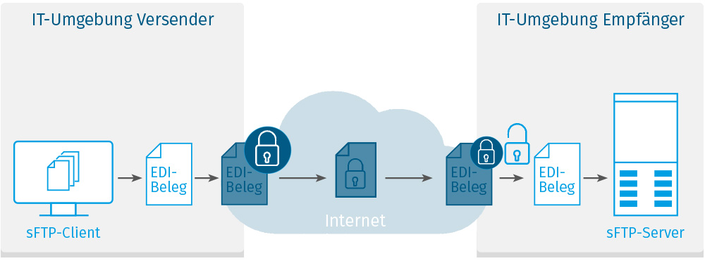 Sicherer EDI-Datentransfer über SFTP-Port