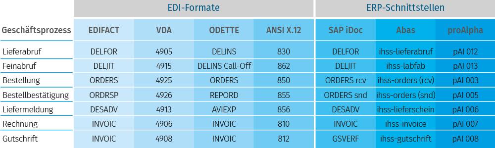 tabelle-nachrichtentypen