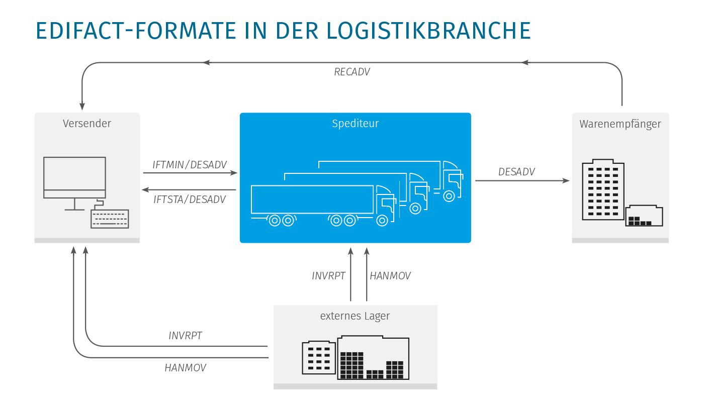 EDI-und-Logistik-Grafik